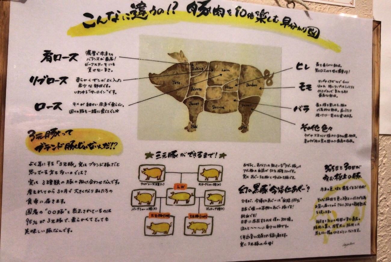 浅草の豚専門店グロワグロワ 東京で今帰仁アグーが食べられる